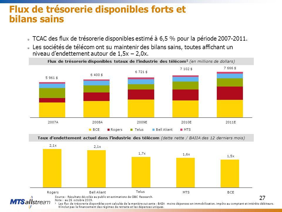 27 TCAC des flux de trésorerie disponibles estimé à 6,5 % pour la période 2007-2011. Les sociétés de télécom ont su maintenir des bilans sains, toutes