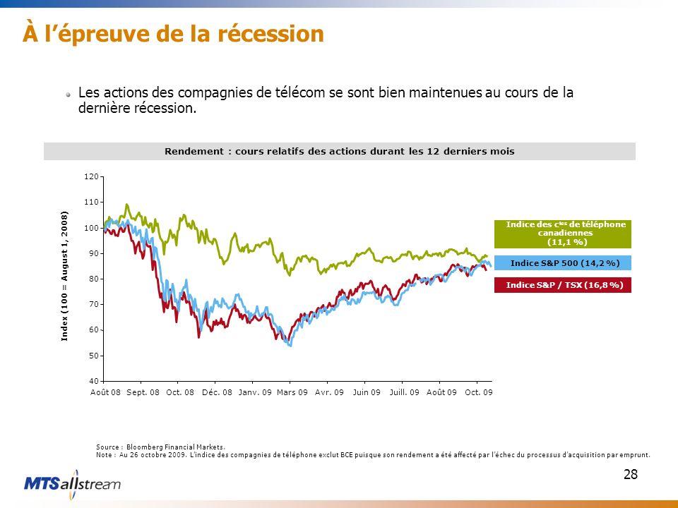 28 À lépreuve de la récession Les actions des compagnies de télécom se sont bien maintenues au cours de la dernière récession. Rendement : cours relat