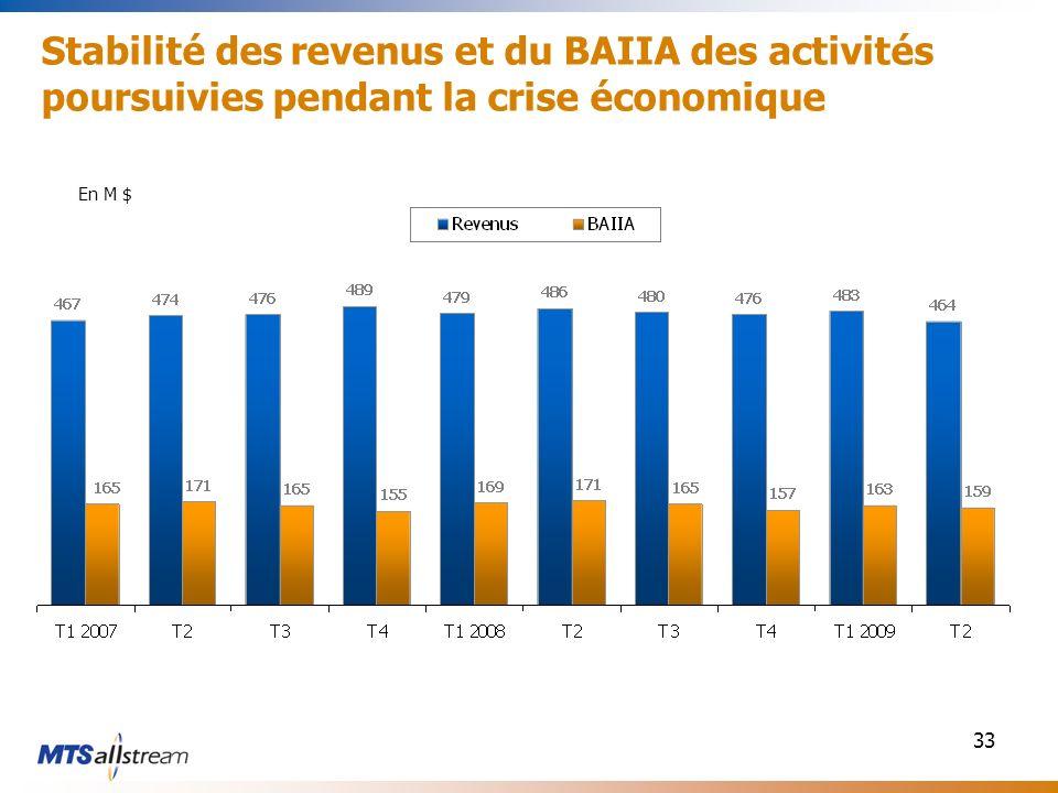 33 Stabilité des revenus et du BAIIA des activités poursuivies pendant la crise économique En M $