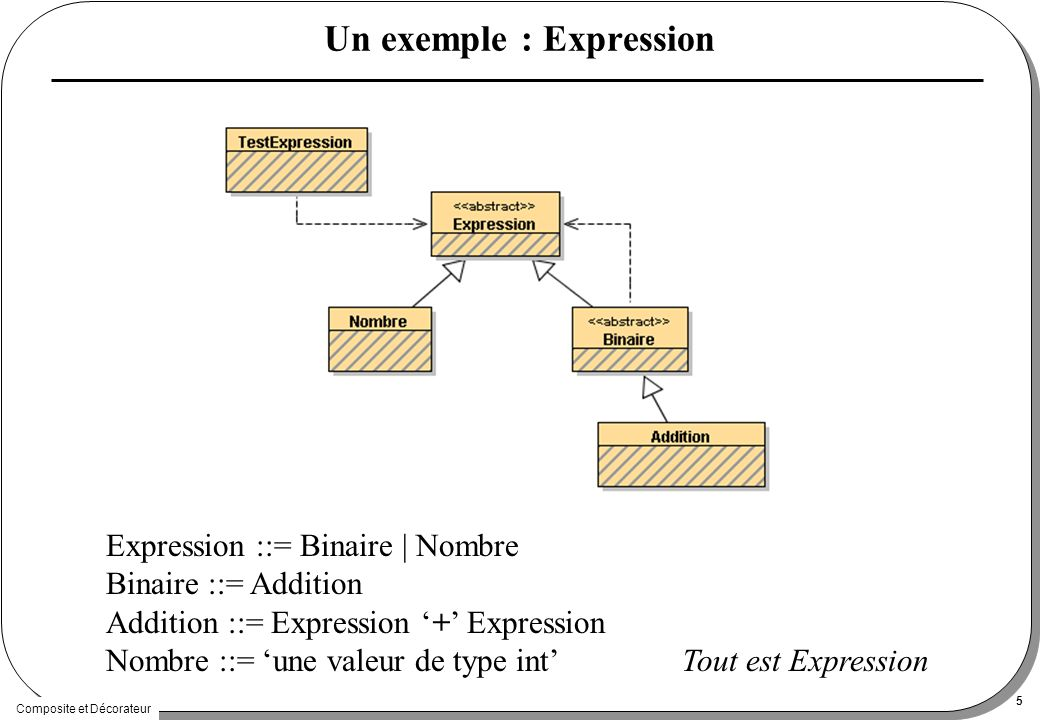 Composite et Décorateur 5 Un exemple : Expression Expression ::= Binaire | Nombre Binaire ::= Addition Addition ::= Expression + Expression Nombre ::= une valeur de type intTout est Expression