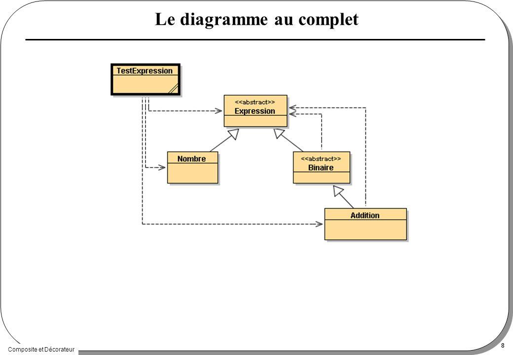 Composite et Décorateur 8 Le diagramme au complet