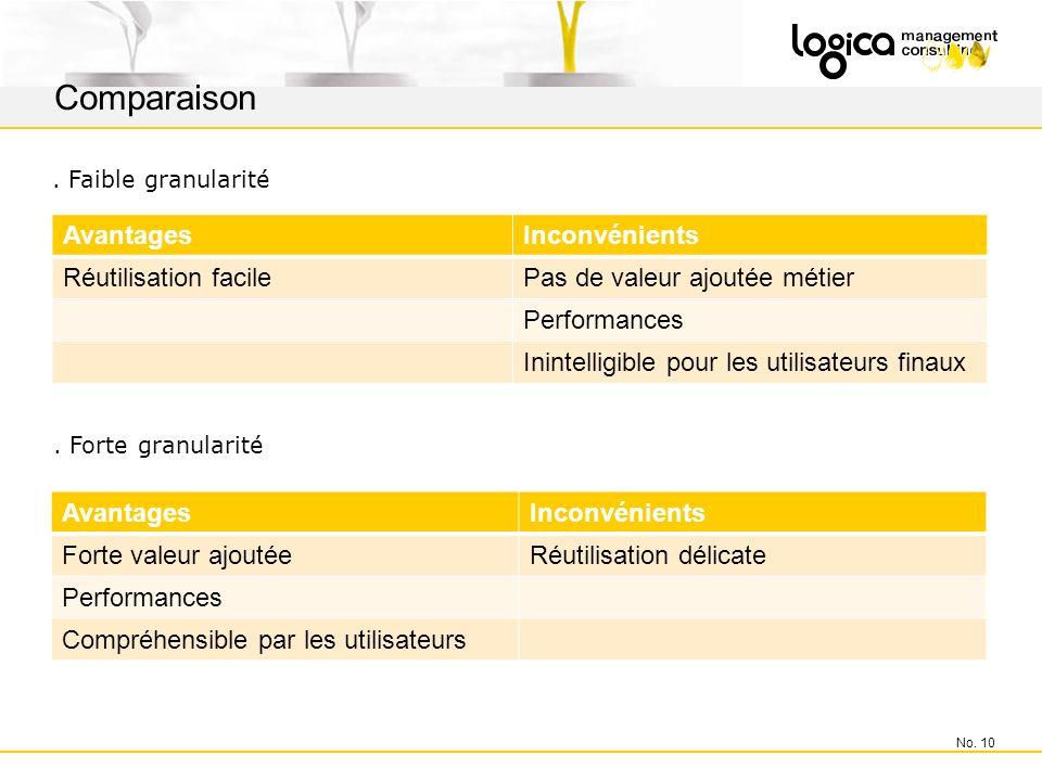 AvantagesInconvénients Réutilisation facilePas de valeur ajoutée métier Performances Inintelligible pour les utilisateurs finaux No.