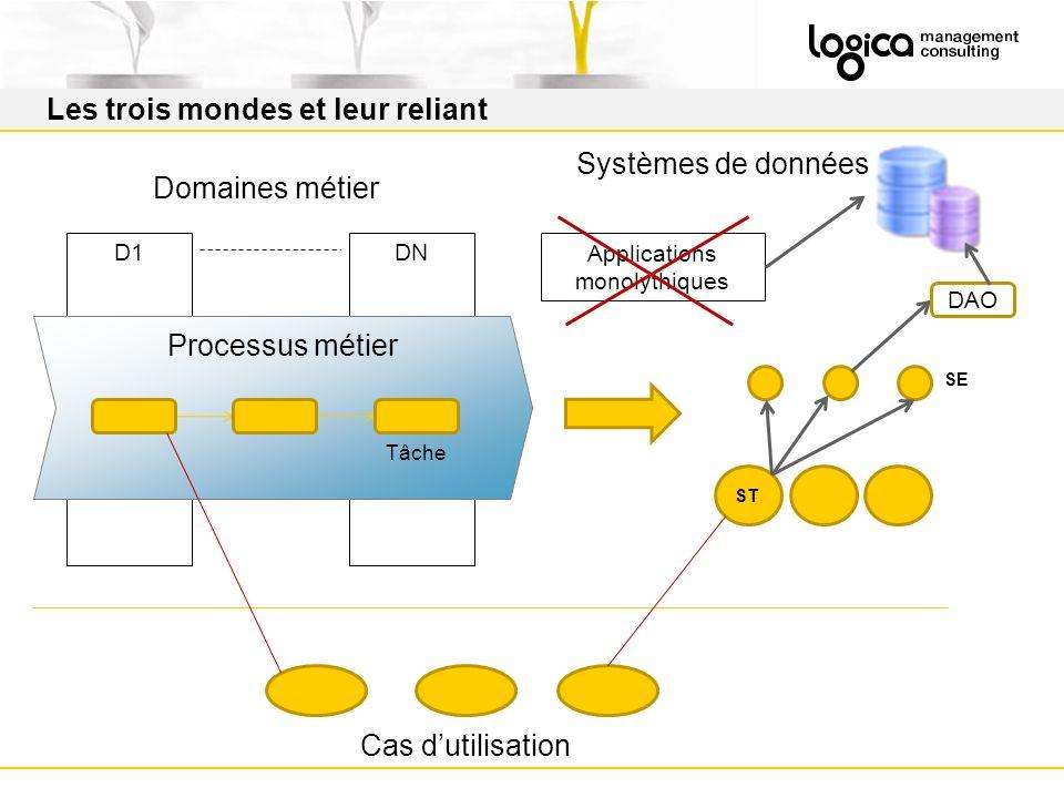 Applications monolythiques Les trois mondes et leur reliant D1DN Domaines métier ST Processus métier Systèmes de données Cas dutilisation DAO SE Tâche