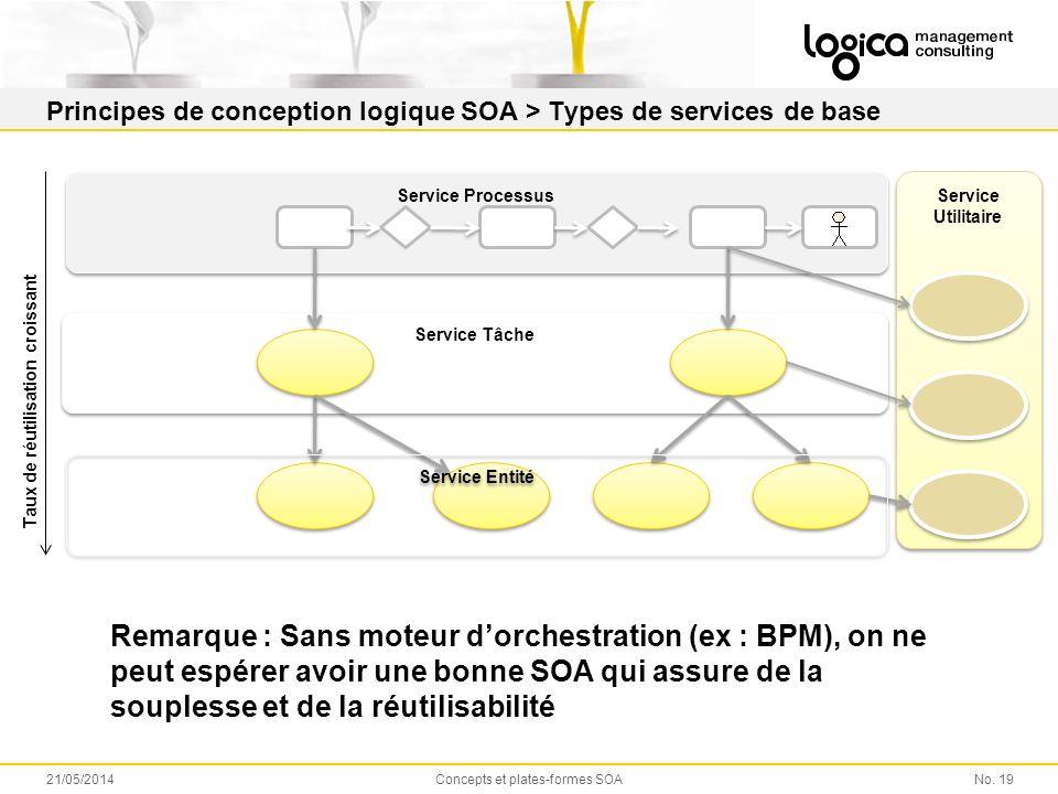 Principes de conception logique SOA > Types de services de base No. 1921/05/2014Concepts et plates-formes SOA Service Tâche Service Utilitaire Service
