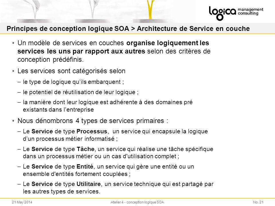 Principes de conception logique SOA > Architecture de Service en couche Un modèle de services en couches organise logiquement les services les uns par rapport aux autres selon des critères de conception prédéfinis.