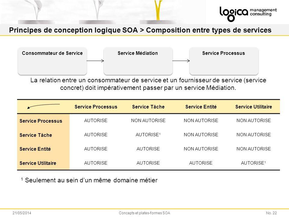 Principes de conception logique SOA > Composition entre types de services No.