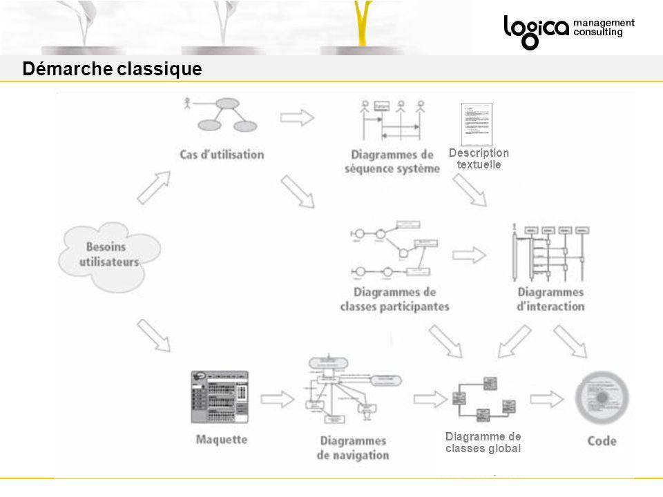 Démarche classique Diagramme de classes global Description textuelle