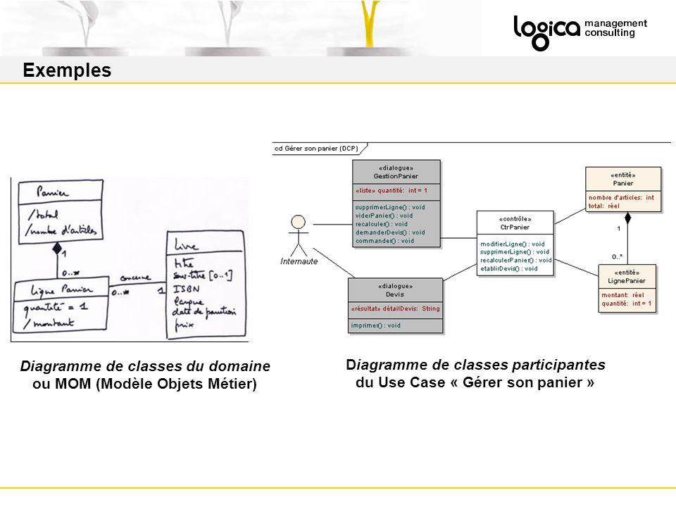 Exemples Diagramme de classes du domaine ou MOM (Modèle Objets Métier) Diagramme de classes participantes du Use Case « Gérer son panier »