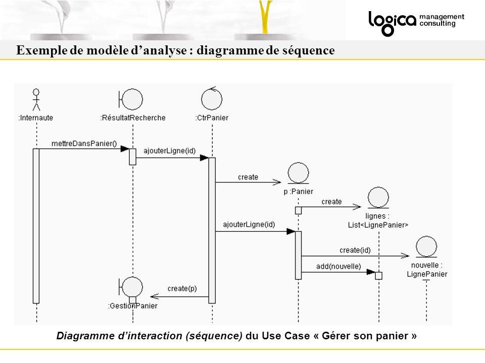 Exemple de modèle danalyse : diagramme de séquence Diagramme dinteraction (séquence) du Use Case « Gérer son panier »