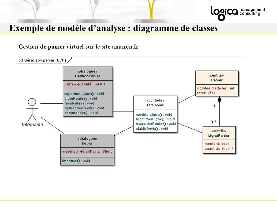 Exemple de modèle danalyse : diagramme de classes Gestion de panier virtuel sur le site amazon.fr