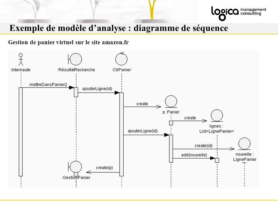 Exemple de modèle danalyse : diagramme de séquence Gestion de panier virtuel sur le site amazon.fr