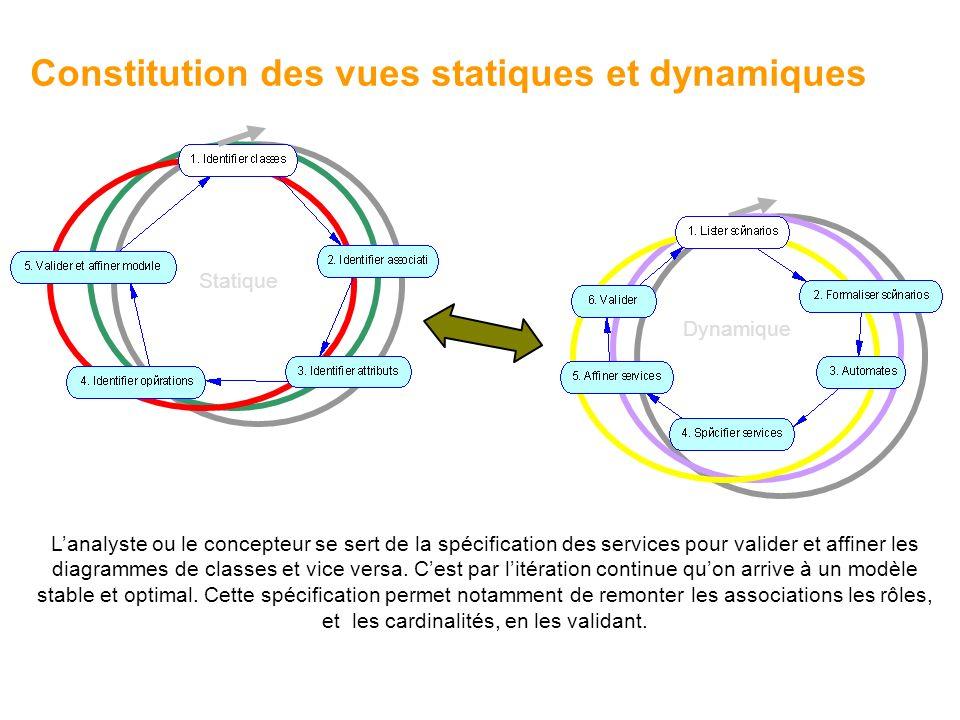 Constitution des vues statiques et dynamiques Statique Dynamique Lanalyste ou le concepteur se sert de la spécification des services pour valider et affiner les diagrammes de classes et vice versa.