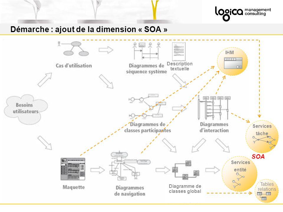 Démarche : ajout de la dimension « SOA » Services entité Services tâche Tables relations OK IHM Description textuelle Diagramme de classes global SOA