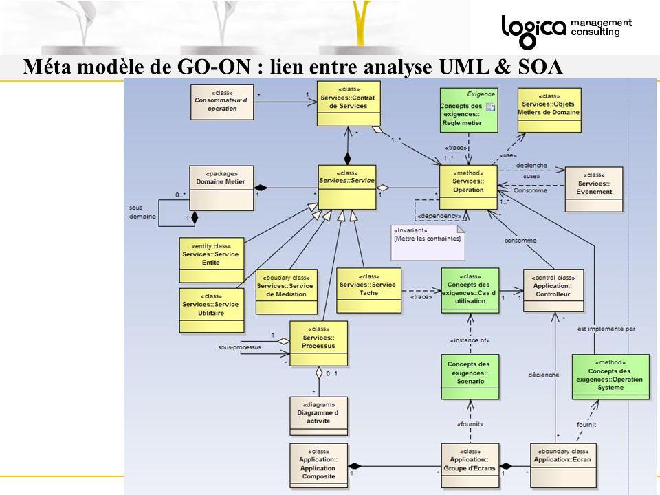 Méta modèle de GO-ON : lien entre analyse UML & SOA