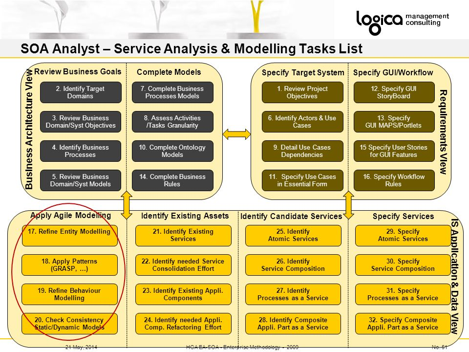 SOA Analyst – Service Analysis & Modelling Tasks List No. 5121 May, 2014HGA Review November 2008 2. Identify Target Domains 4. Identify Business Proce