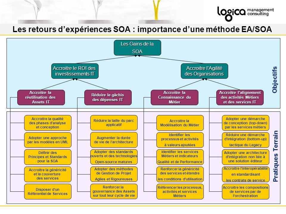 Les retours dexpériences SOA : importance dune méthode EA/SOA Accroitre le ROI des investissements IT Accroitre lAgilité des Organisations Accroitre la réutilisation des Assets IT Réduire le gâchis des dépenses IT Accroitre la Connaissance du Métier Accroitre lalignement des activités Métiers et des services IT Adopter une approche par les modèles en UML Accroitre la qualité des phases danalyse et conception Définir des Principes et Standards pour la SOA Accroitre la généricité et la couverture des services Disposer dun Référentiel de Services Augmenter la durée de vie de larchitecture Réduire la taille du parc applicatif Adopter des standards ouverts et des technologies Open-source matures Adopter des méthodes de Gestion de Projet Agiles et Rigoureuses Renforcer la gouvernance des Assets sur tout leur cycle de vie Réduire une démarche dintégration (bottom-up) tactique du Legacy Adopter une démarche de conception (top-down) par les services métiers Adopter une architecture dintégration non liée à une solution éditeur Accroitre linteropérabilité en standardisant les contrats de service Accroitre les compositions de services par de lorchestration Identifier les processus et activités à valeurs ajoutées Accroitre la Modélisation du Métier Identifier les services Métiers et indicateurs Qualité et de Performance Renforcer la généricité des services et étendre les conditions dutilisation Référencer les processus, activités et services Métiers Les Gains de la SOA Objectifs Pratiques Terrain