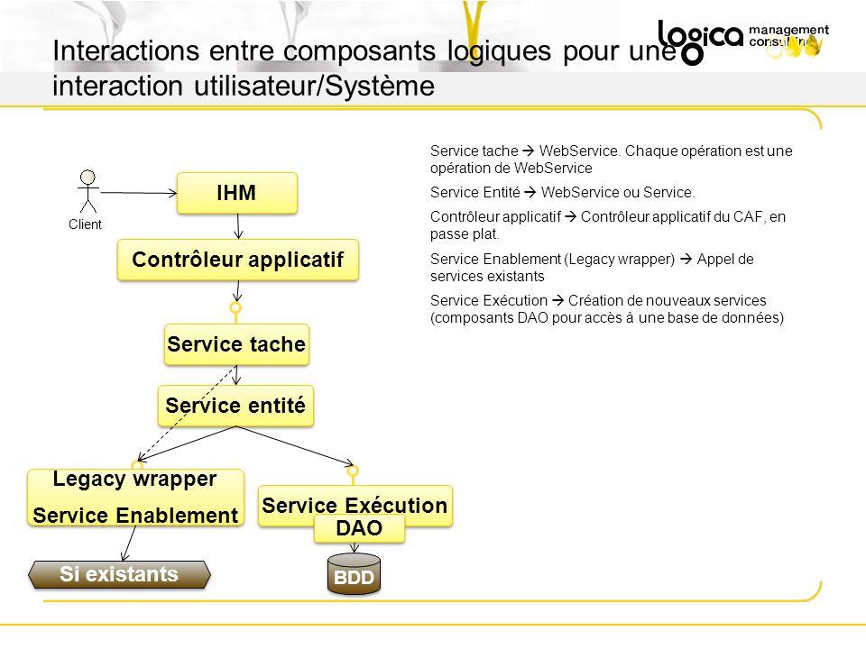 Service tache WebService. Chaque opération est une opération de WebService Service Entité WebService ou Service. Contrôleur applicatif Contrôleur appl
