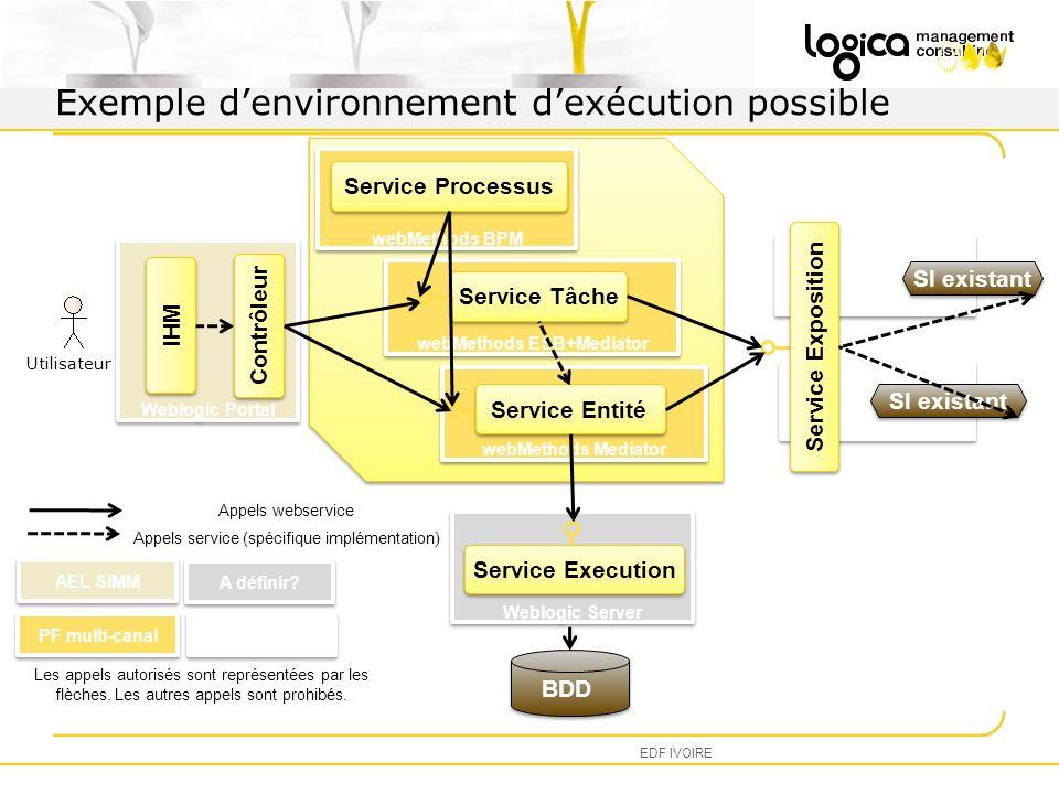 WLI webMethods Mediator Weblogic Server WAS webMethods ESB+Mediator webMethods BPM Weblogic Portal Exemple denvironnement dexécution possible EDF IVOI