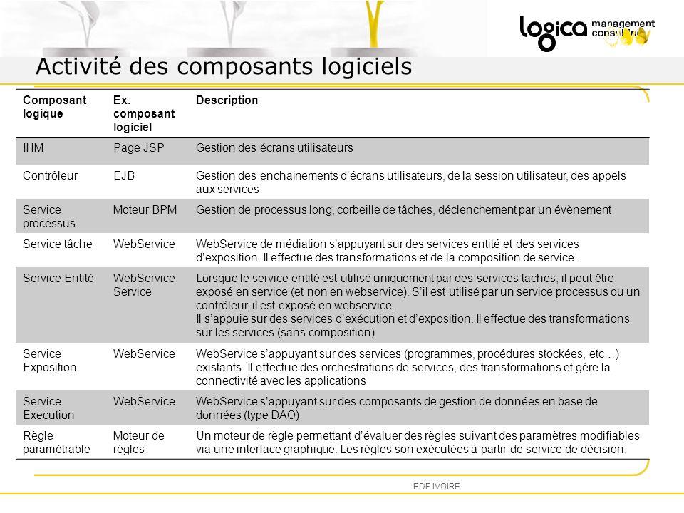 Activité des composants logiciels EDF IVOIRE Composant logique Ex.