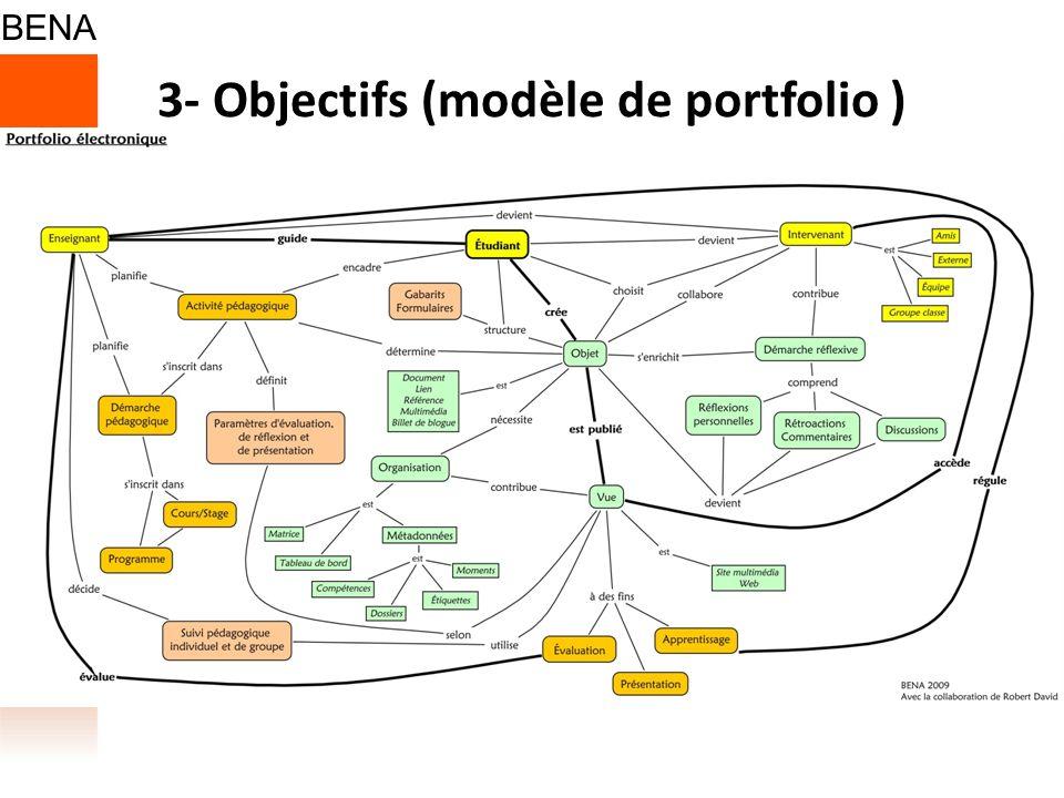 3- Objectifs (modèle de portfolio )