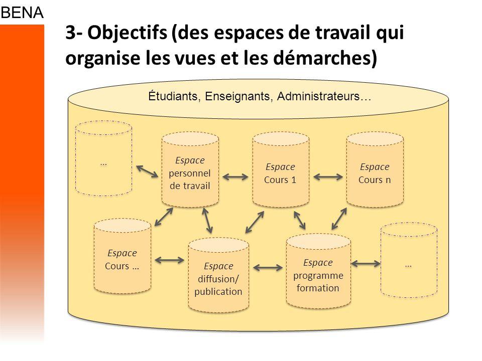 3- Objectifs (des espaces de travail qui organise les vues et les démarches) Espace personnel de travail Espace Cours 1 Espace Cours n Espace diffusio