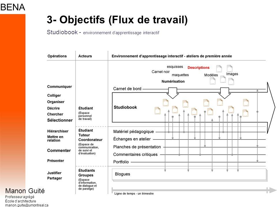 Manon Guité Professeur agrégé École darchitecture manon.guite@umontreal.ca 3- Objectifs (Flux de travail) Studiobook - environnement dapprentissage interactif