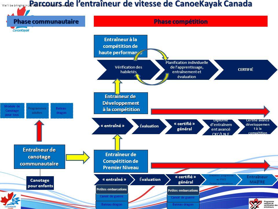 Parcours de lentraîneur de vitesse de CanoeKayak Canada Phase communautaire Phase compétition Canotage pour enfants Bateau dragon Canoë de guerre Entr