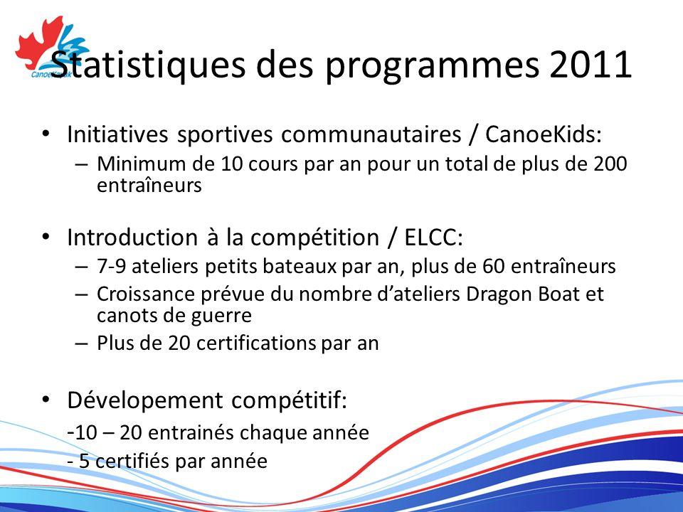 Statistiques des programmes 2011 Initiatives sportives communautaires / CanoeKids: – Minimum de 10 cours par an pour un total de plus de 200 entraîneu