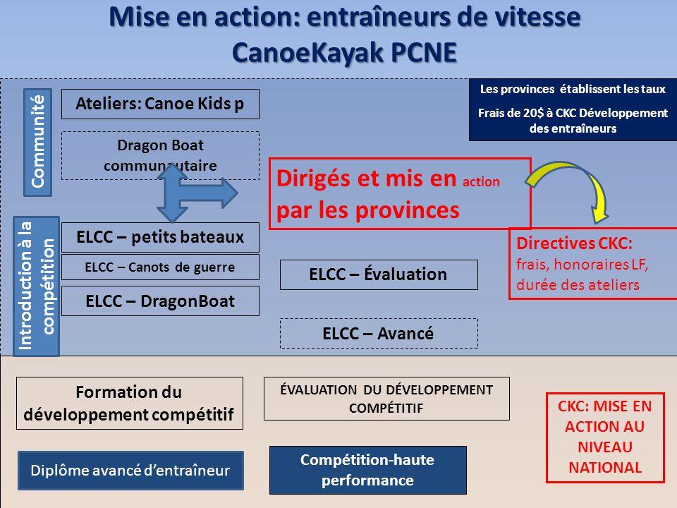 Mise en action: entraîneurs de vitesse CanoeKayak PCNE Ateliers: Canoe Kids p Dragon Boat communautaire ELCC – Évaluation ELCC – Canots de guerre ELCC