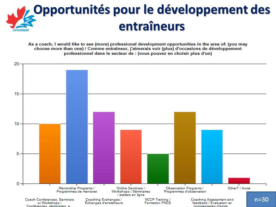 Opportunités pour le développement des entraîneurs n=30