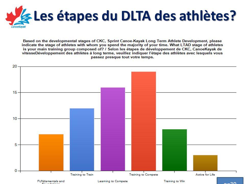 Les étapes du DLTA des athlètes? n=30