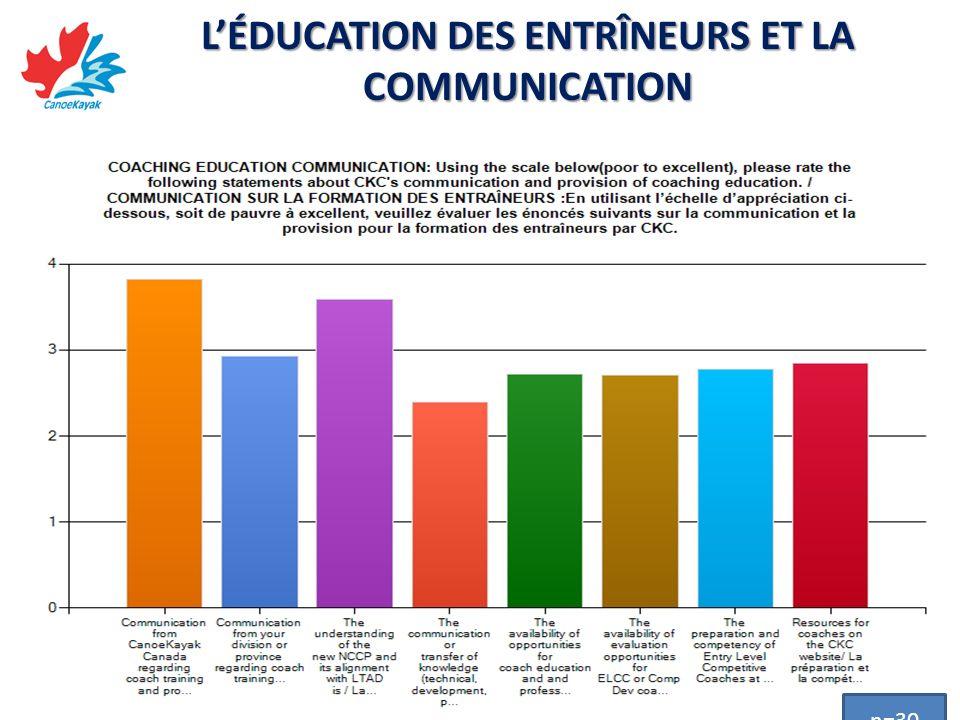 LÉDUCATION DES ENTRÎNEURS ET LA COMMUNICATION n=30