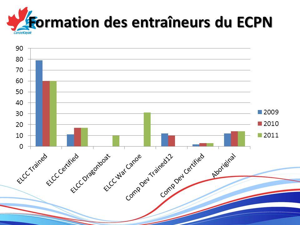 Formation des entraîneurs du ECPN