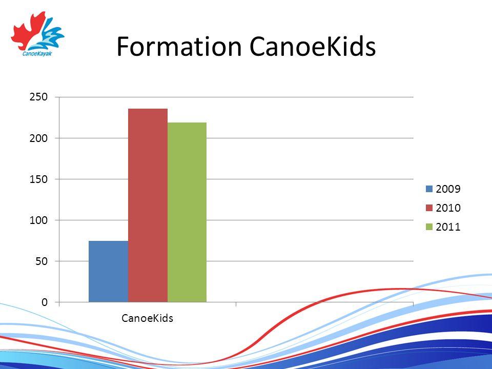 Formation CanoeKids