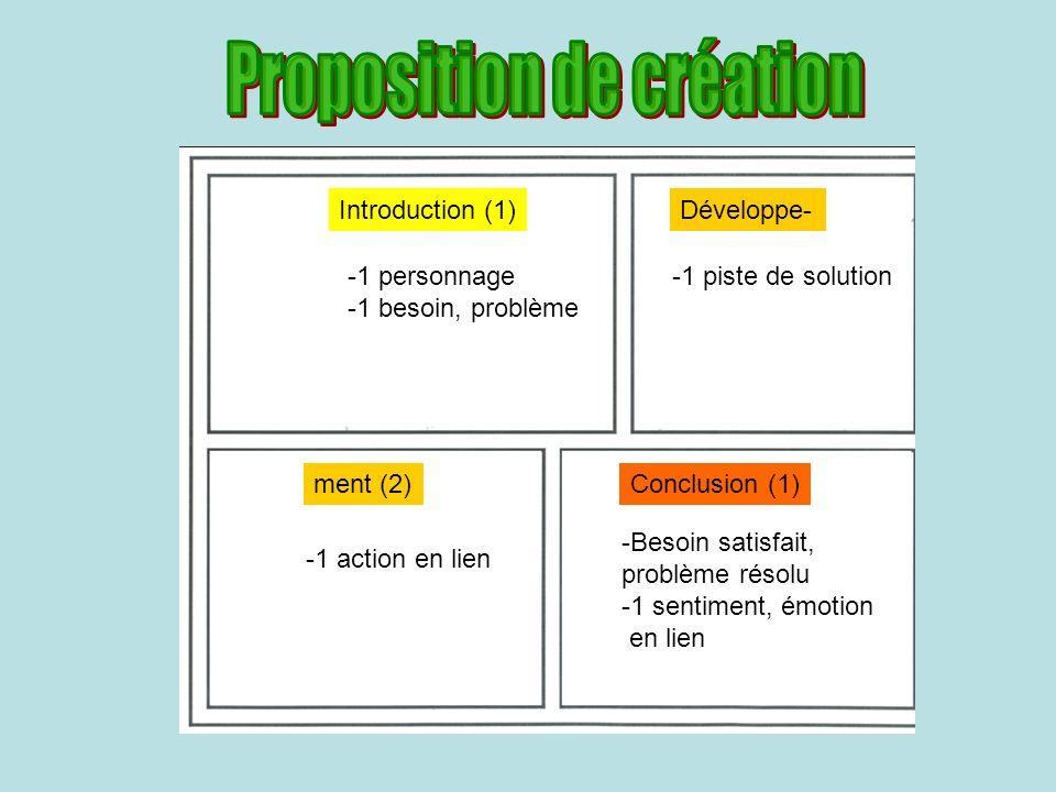 Introduction (1)Développe- ment (2)Conclusion (1) -1 personnage -1 besoin, problème -1 piste de solution -Besoin satisfait, problème résolu -1 sentiment, émotion en lien -1 action en lien