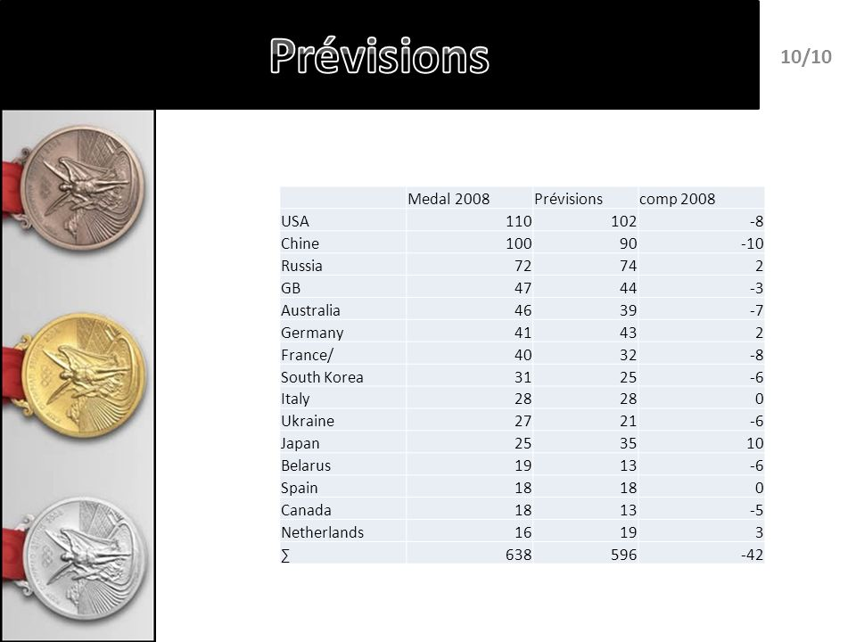 Medal 2008Prévisionscomp 2008 USA110102-8 Chine10090-10 Russia72742 GB4744-3 Australia4639-7 Germany41432 France/4032-8 South Korea3125-6 Italy28 0 Ukraine2721-6 Japan253510 Belarus1913-6 Spain18 0 Canada1813-5 Netherlands16193 638596-42 10/10