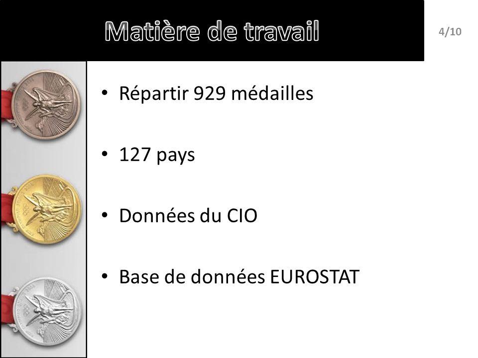 Répartir 929 médailles 127 pays Données du CIO Base de données EUROSTAT 4/10