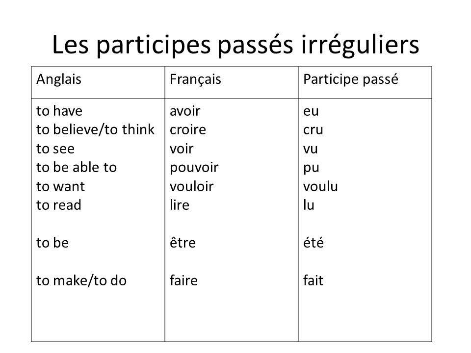Les participes passés irréguliers AnglaisFrançaisParticipe passé to have to believe/to think to see to be able to to want to read to be to make/to do