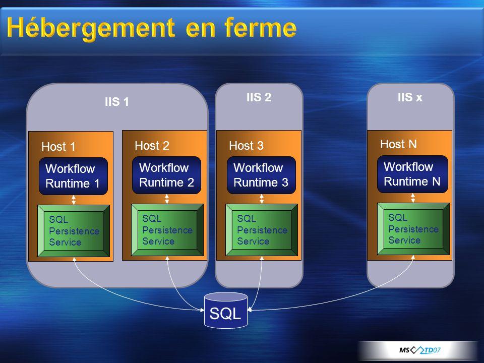 IIS 2IIS x IIS 1 Workflow Runtime 1 Host 1 SQL Persistence Service Workflow Runtime 2 Host 2 SQL Persistence Service Workflow Runtime 3 Host 3 SQL Per