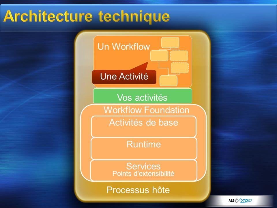 Processus hôte Workflow Foundation Runtime Un Workflow Une Activité Services Points dextensibilité Activités de base Vos activités