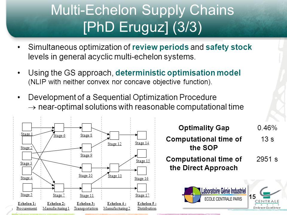 Multi-Echelon Supply Chains [PhD Eruguz] (3/3) Stage 1 Echelon 1: Procurement Echelon 2: Manufacturing 1 Echelon 4 : Manufacturing 2 Echelon 3: Transp