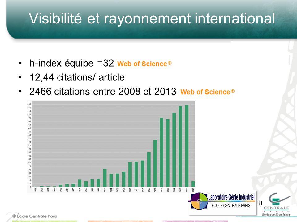 Visibilité et rayonnement international h-index équipe =32 12,44 citations/ article 2466 citations entre 2008 et 2013 8
