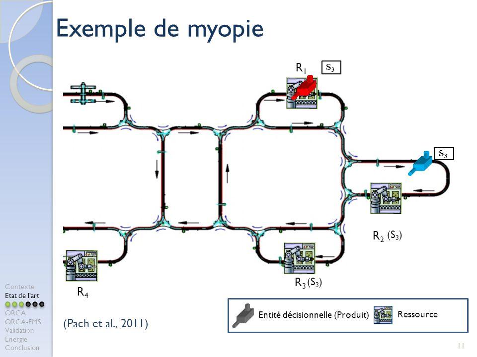 Exemple de myopie 11 R2R2 R1R1 R3R3 S3S3 S3S3 (S 3 ) Entité décisionnelle (Produit) Ressource R4R4 (Pach et al., 2011) Contexte Etat de lart ORCA ORCA