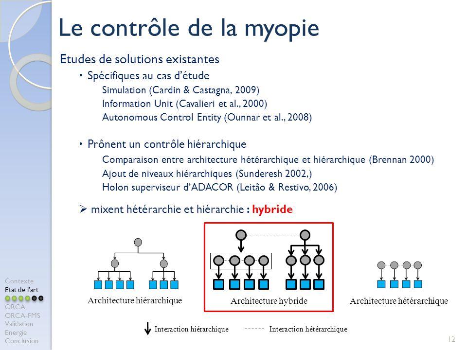 Etudes de solutions existantes Spécifiques au cas détude Simulation (Cardin & Castagna, 2009) Information Unit (Cavalieri et al., 2000) Autonomous Control Entity (Ounnar et al., 2008) Prônent un contrôle hiérarchique Comparaison entre architecture hétérarchique et hiérarchique (Brennan 2000) Ajout de niveaux hiérarchiques (Sunderesh 2002,) Holon superviseur dADACOR (Leitão & Restivo, 2006) mixent hétérarchie et hiérarchie : hybride 12 Le contrôle de la myopie Architecture hiérarchique Architecture hybrideArchitecture hétérarchique Interaction hétérarchique Interaction hiérarchique Contexte Etat de lart ORCA ORCA-FMS Validation Energie Conclusion