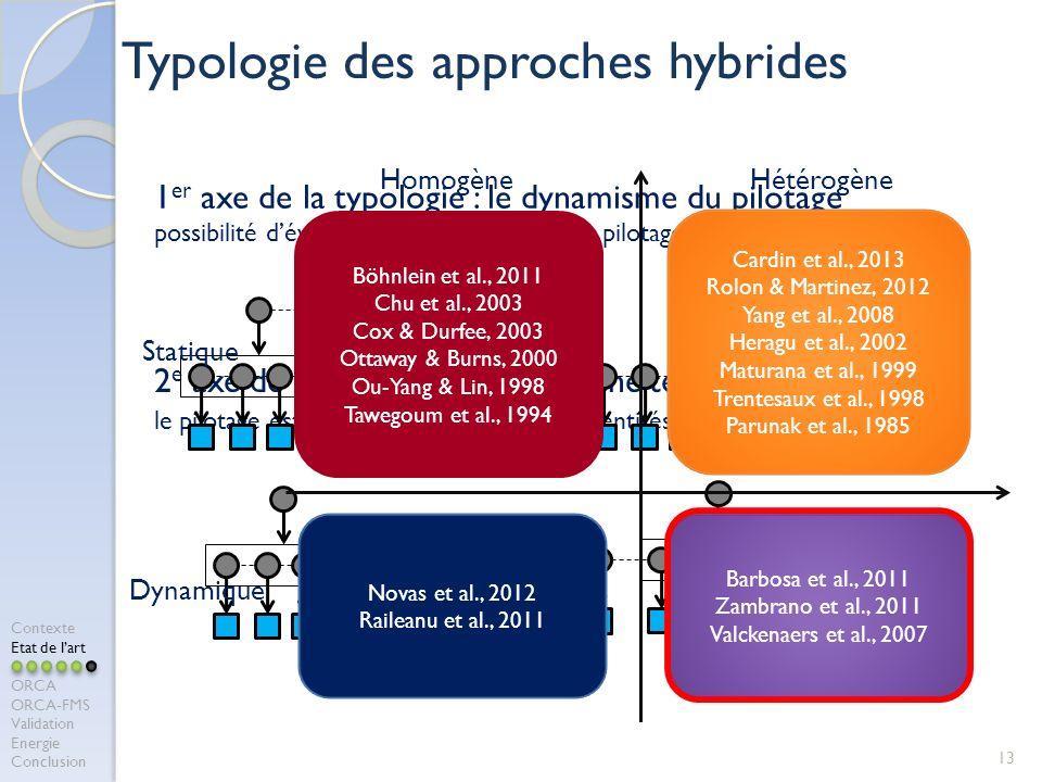 13 1 er axe de la typologie : le dynamisme du pilotage possibilité dévolution de larchitecture de pilotage ou non ? 2 e axe de la typologie : lhomogén
