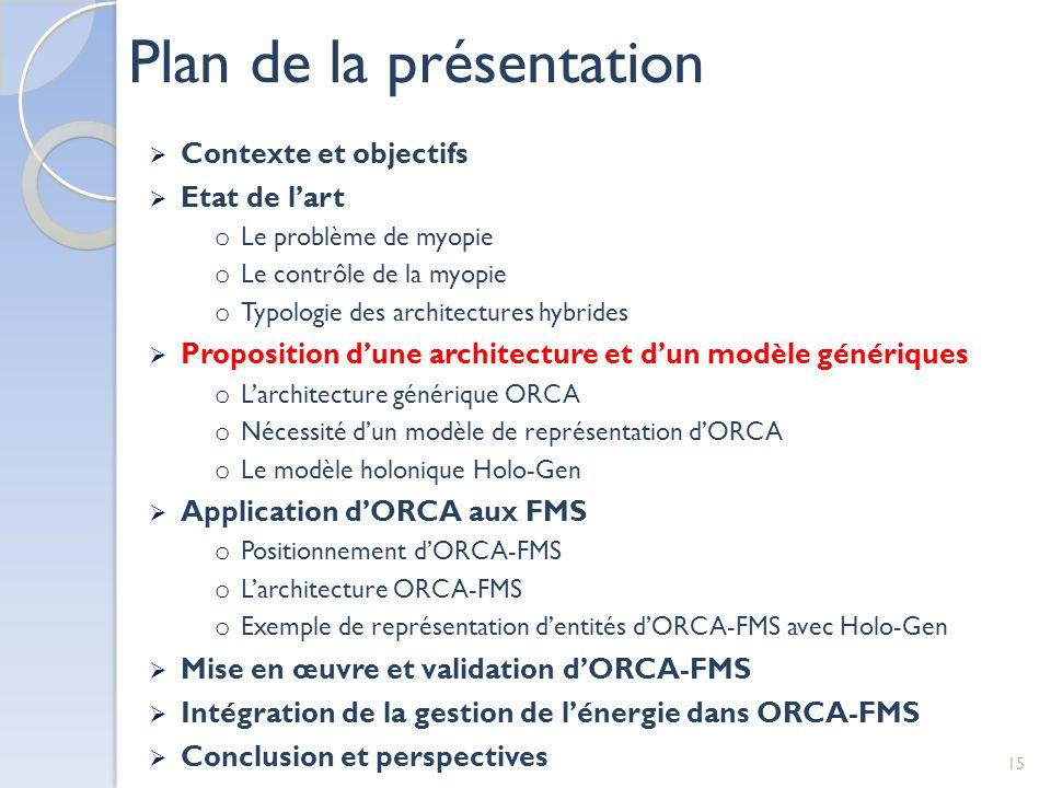 Plan de la présentation 15 Contexte et objectifs Etat de lart o Le problème de myopie o Le contrôle de la myopie o Typologie des architectures hybride