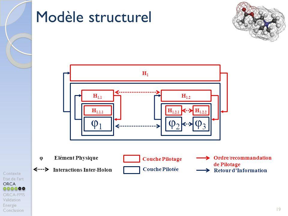 19 Modèle structurel H1H1 H 1.1.1 φ1φ1 H 1.2.1 φ2φ2 H 1.2.2 φ3φ3 H 1.1 H 1.2 φ Elément Physique Interactions Inter-Holon Retour dInformation Ordre/recommandation de Pilotage Couche Pilotage Couche Pilotée Contexte Etat de lart ORCA ORCA-FMS Validation Energie Conclusion