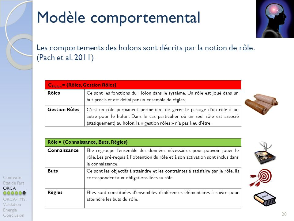 20 Modèle comportemental Les comportements des holons sont décrits par la notion de rôle. (Pach et al. 2011) Contexte Etat de lart ORCA ORCA-FMS Valid