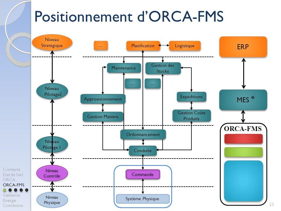 Positionnement dORCA-FMS 23 Niveau Stratégique Planification Logistique … … Niveau Pilotage Niveau Pilotage 1 … … Maintenance Gestion des Stocks … … Gestion Matière Expéditions Gestion Coûts Produits Conduite Niveau Contrôle Commande Niveau Physique Système Physique Ordonnancement Approvisionnement ERP MES ORCA-FMS 2 * Contexte Etat de lart ORCA ORCA-FMS Validation Energie Conclusion