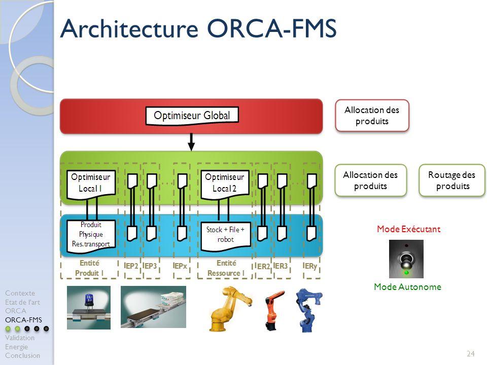 24 Architecture ORCA-FMS Allocation des produits Routage des produits Routage des produits Mode Exécutant Mode Autonome Allocation des produits Contex